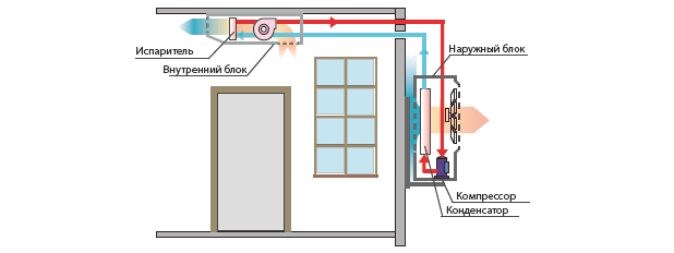 Схема сплит системы кондиционирования наружного и внутреннего блока