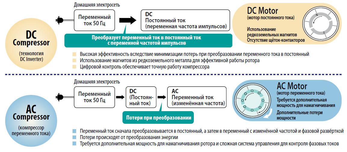 Отличия в работе инверторных систем кондиционирования и обычных