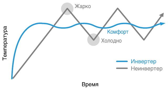 схема работы во времени у инверторных кондиционеров