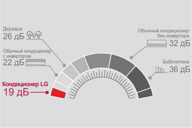 Преимущество инверторного кондиционера LG насколько тихий